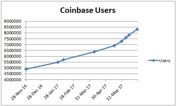 how to read coinbase charts