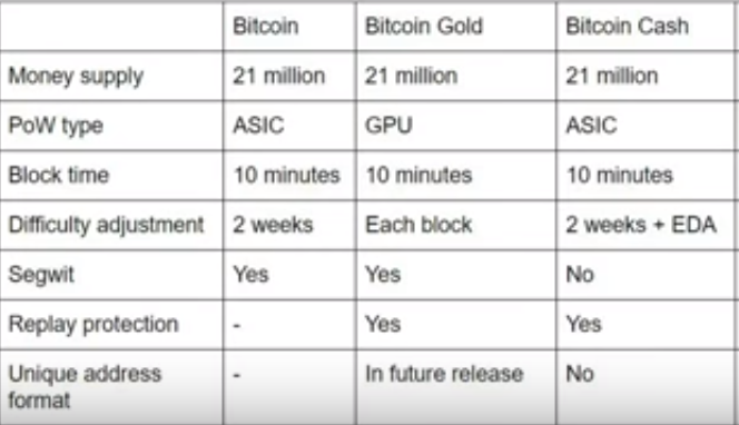 what is bitcoin gold | what is bitcoin | what is bitcoi cash | difference between bitcoin, bitcoin gold and bitcoin cash