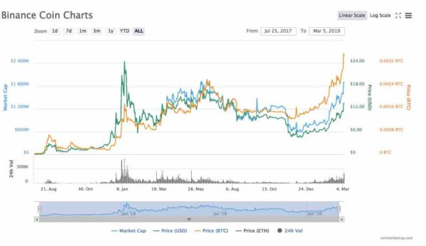 Binance coin chart March 5