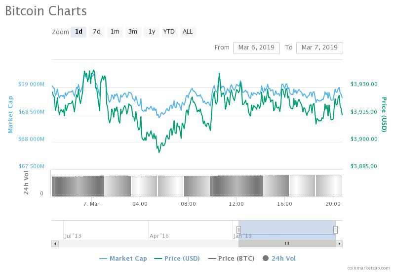 Bitcoin price chart March 7