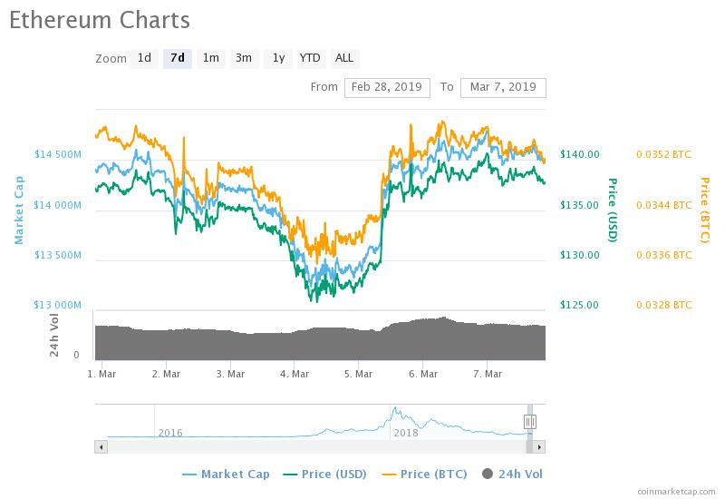Ether price March 7