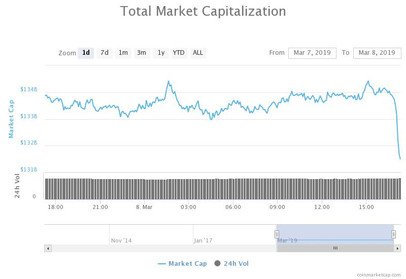 Crypto Market Cap March 8