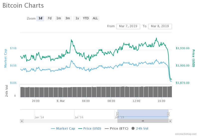 Bitcoin price chart March 8