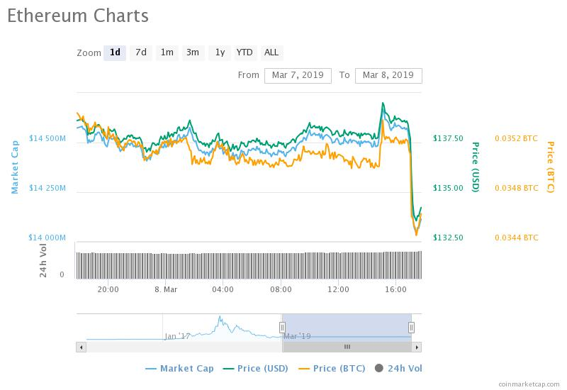 Ether chart March 8