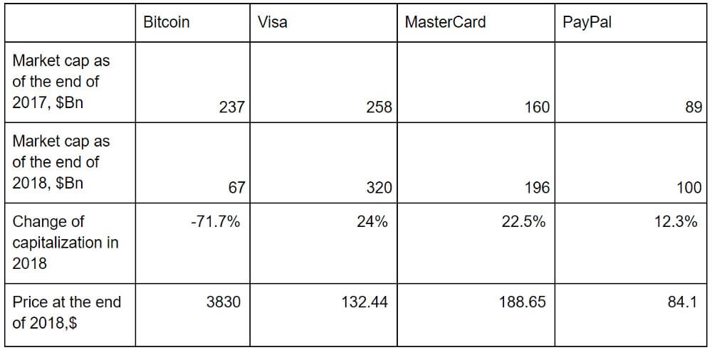 A New Research Compares Bitcoin With Visa, MasterCard & PayPal Against Several Indicators