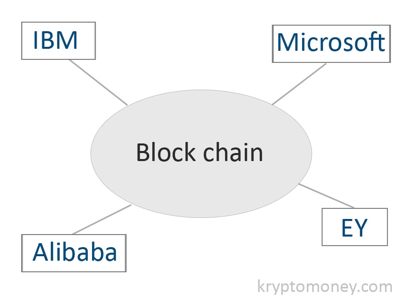 Latest Blockchain Technology news in India | Latest Blockchain Technology updates in India | Aliababa and blockchain technology | Microsoft and blockchain technology | IBM and Blockchain Technology | EY and Blockchain Technology