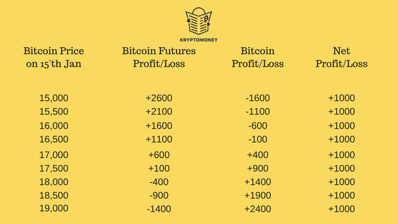 how to buy bitcoin futures