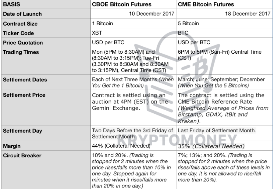 cme and cboe bitcoin futures | differnece between cme and cboe bitcoin futures | cme bitcoin futures | cboe bitcoin futures