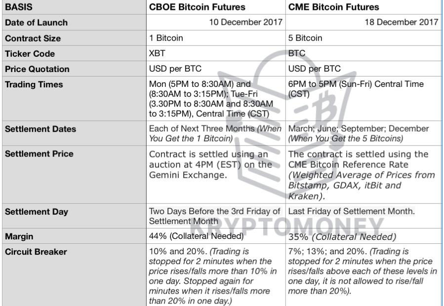 futures bitcoin negoziazione cme cboe