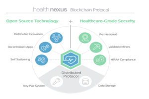blockchain in healthcare | applications of blockchain technology in healthcare