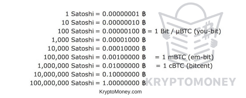 Bitcoin to satoshi | satoshi to Bitcoin | bitcoin calculator | bitcoin conversion