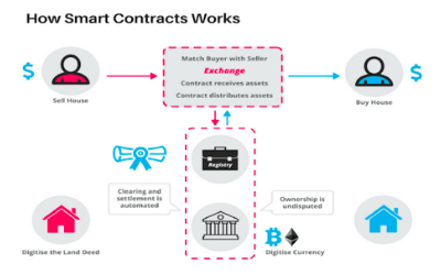how smart contract functions | what are smart contracts | smart contracts and blockchain technlogy