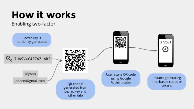what is google 2fa | what is google two factor authentication | how google 2fa works | how google two factor authentication works