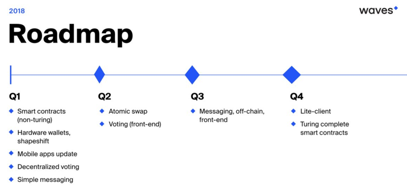 what is waves coin | waves roadmap | waves cryptocurrency