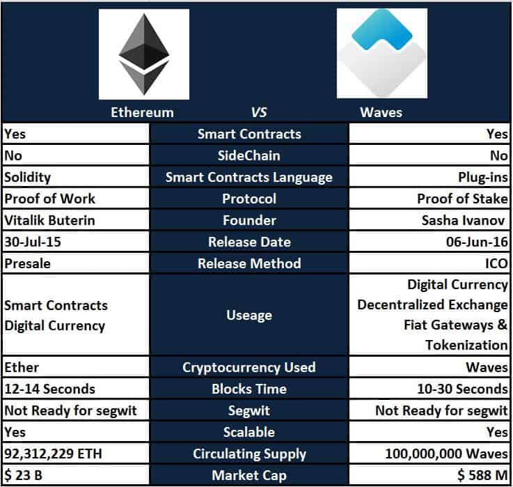 different cryptocurrency platforms