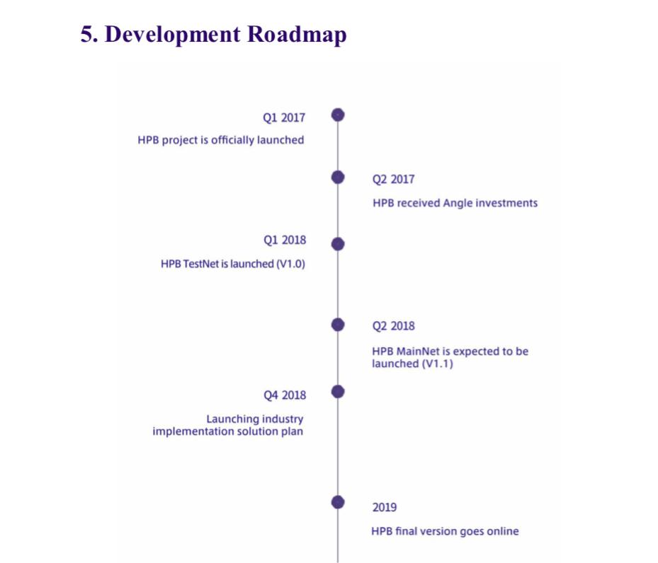 hpb mainnet | hpb roadmap