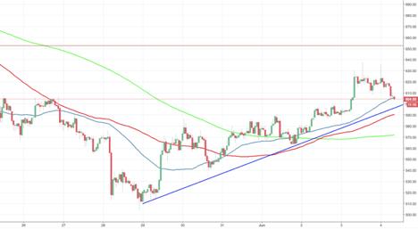 ethereum price analysis   ehereum price charts   eth price analysis   eth price charts