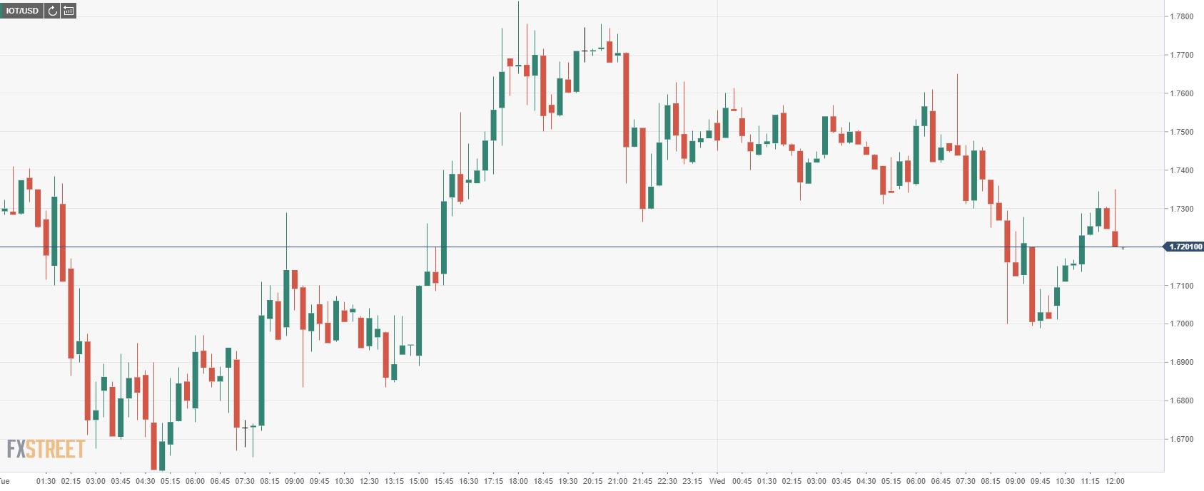 iota price analysis   iota orice charts   miota price analysis   miota price charts