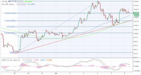 bitcoin cash price analysis   bitcoin cash price charts   bch price analysis   bch price charts