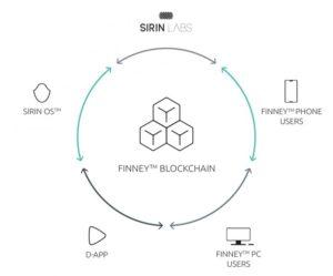 Finney | Blockchain | Ethereum network | IOTA | Blackchain Smartphones | Sirin Labs