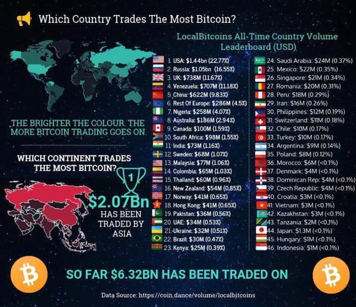 which country trades the most bitcoin | bitcoin trading | highest bitcoin trading in which countries