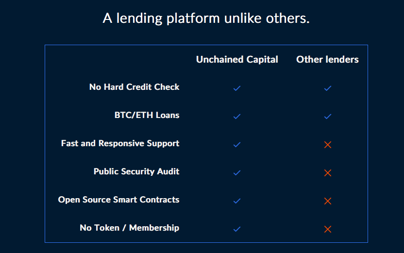 unchained capital | unchained capital cryptocurrency lending platform | unchained capital crypto lending