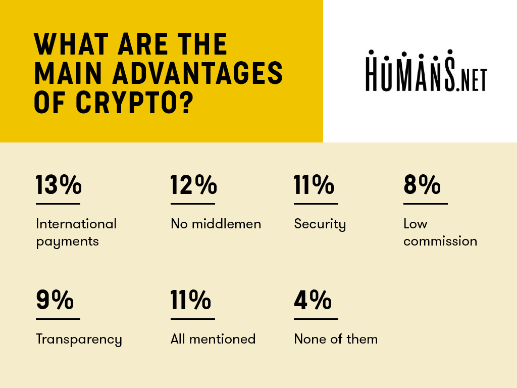 Survey | Freelancers | Cryptocurrency | Cryptocurrency Payment | Humans.net