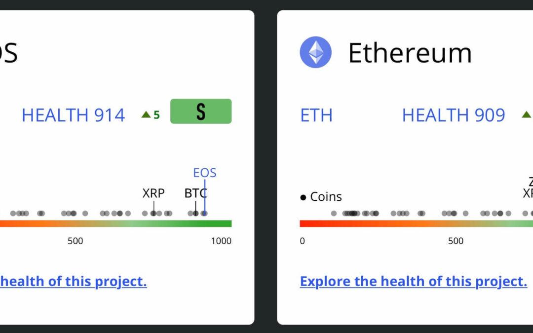 CoinMarketCap Has A New Metrics To Score Crypto Fundamentals